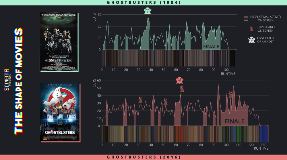 An extract from the analysis of the Ghostbusters movies (1984 vs 2016)
